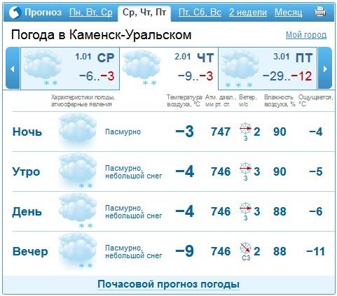 Прогноз погоды каменск 2018