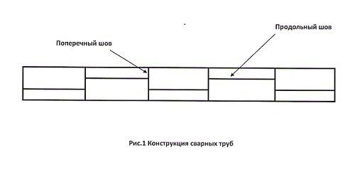 Конструкция сварных труб