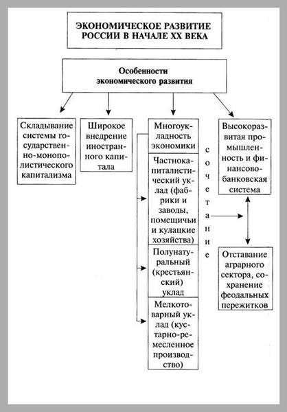 К 1914 г. национальный доход страны составлял 16,4 млрд. руб. или...  Таблица 1. Экономическое развитие России в...