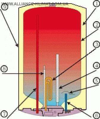 Рисунок 4.1.2.4 - Структура электрического нагревателя фирмы ARISTON.  1 - пенополиуретановая теплоизоляция; 2...