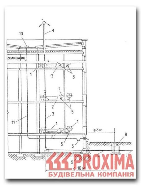 Как устроена система внутренней ливневой канализации в многоэтажных домах.