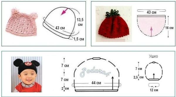 Обхват головы новорожденного для вязания шапочки