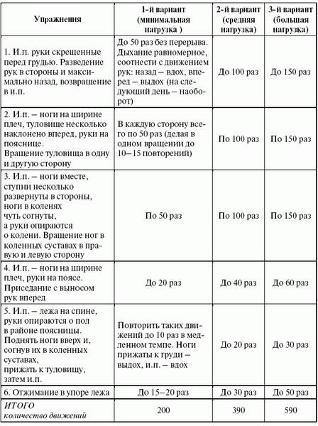 Примерная схема режима дня для юных спортсменов, занимающихся в школе с 8.00 до 13.00 ч.