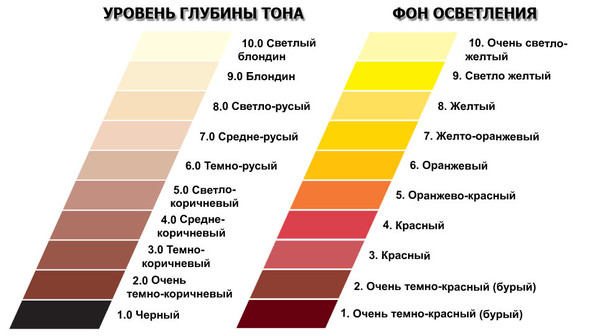 ... Что бы получить светло русый с рыжива: otvet.mail.ru/question/82862025