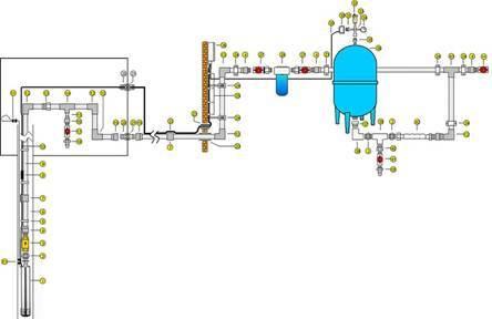 Стиральная машина подключается к готовой водопроводной сети и смешивать вопрос со скважиной нет смысла.