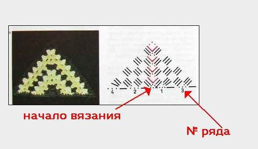 Картинки по запросу разные способы схемы бабушкиного квадрата