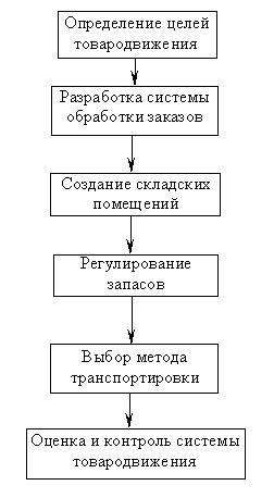 Навчальний посібник на тему Сущность и значение распределения товаров.  Каналы и схемы распределения.