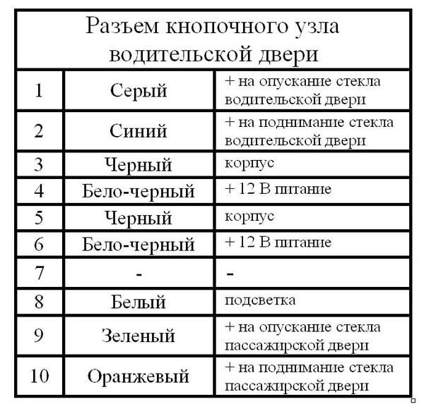 стандартных кнопок ЭСП (с