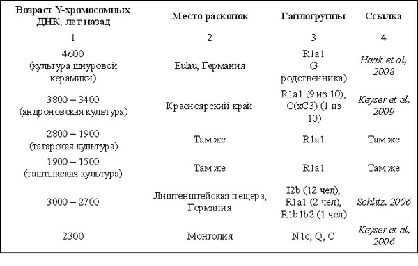 Клёсов А.А., Тюняев А.А.