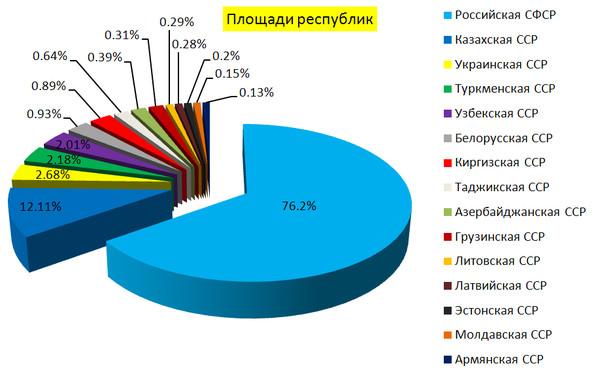 16 республик в советском союзе: