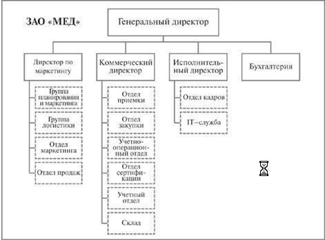 схема организационной структуры магазина.