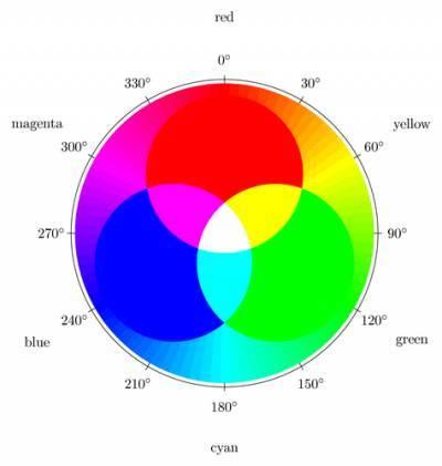 Что такое модель RGB, принцип работы физической модели RGB, цвета в HTML.