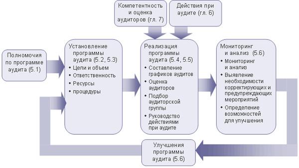 Блок-схема менеджмента программой аудита.  Примечание 1. Рисунок также иллюстрирует применение методологии PDCA в...