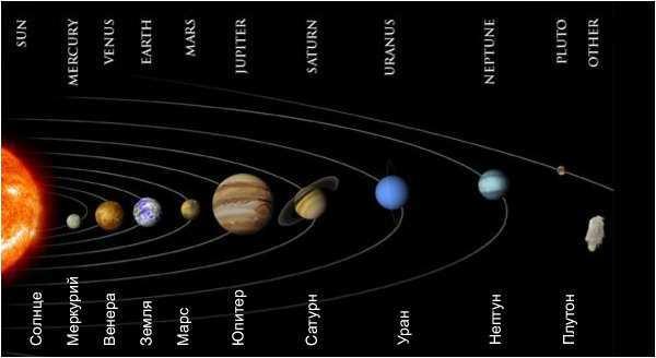 ...представленному изображению можно понять что Меркурий является первым,а последней является Плутон.всего 10 планет.