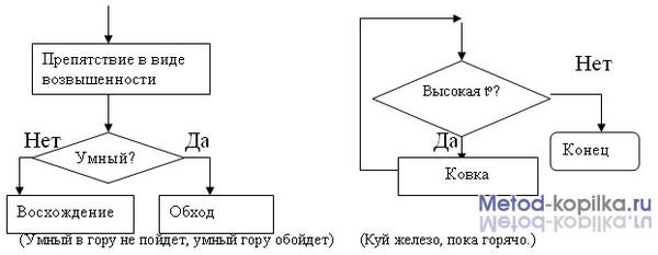 Вспомните пословицы которые можно записать в виде блок-схемы.  Это Д/з по информатике 6 класс.