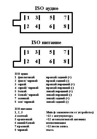 ISO разъем магнитолы - USA
