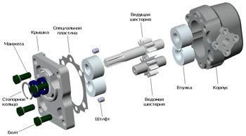 """Схема шестерённого насоса конструктивного исполнения  """"У """" НШ-10У-3. ос...  Шестерённый насос (НШ) представляет собой..."""