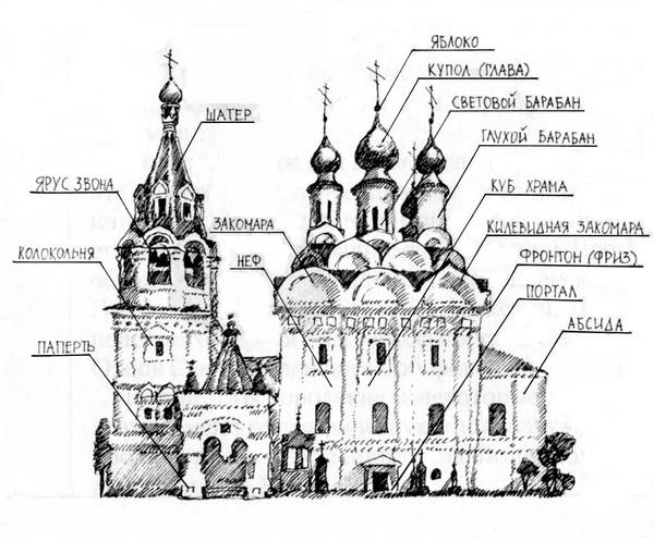 Абсида - алтарный выступ, как бы пристроенный к храму, чаще всего полукруглый, но встречается и многоугольный в плане...